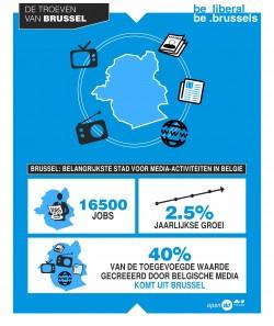 Brussel is de belangrijkste stad voor media-activiteiten in België